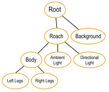 Scene graph